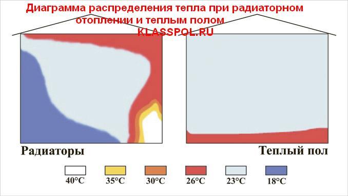 Водяной тёплый пол распределение тепла